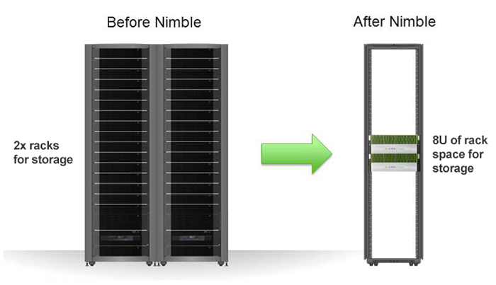 Dramatic Data Center Footprint and TCO Reduction