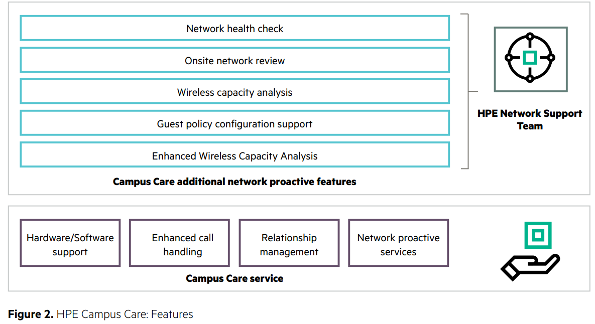 HPE Campus Care: Features